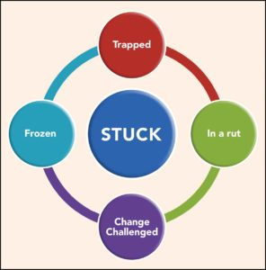 "FIGURE 1. Other terms for being ""stuck."""