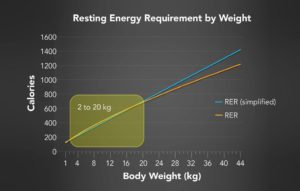 Comparison of Two Resting Energy Requirement Formulas