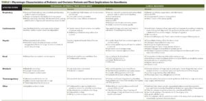 TABLE 1 Physiologic Characteristics of Pediatric and Geriatric Patients and Their Implications for Anesthesia