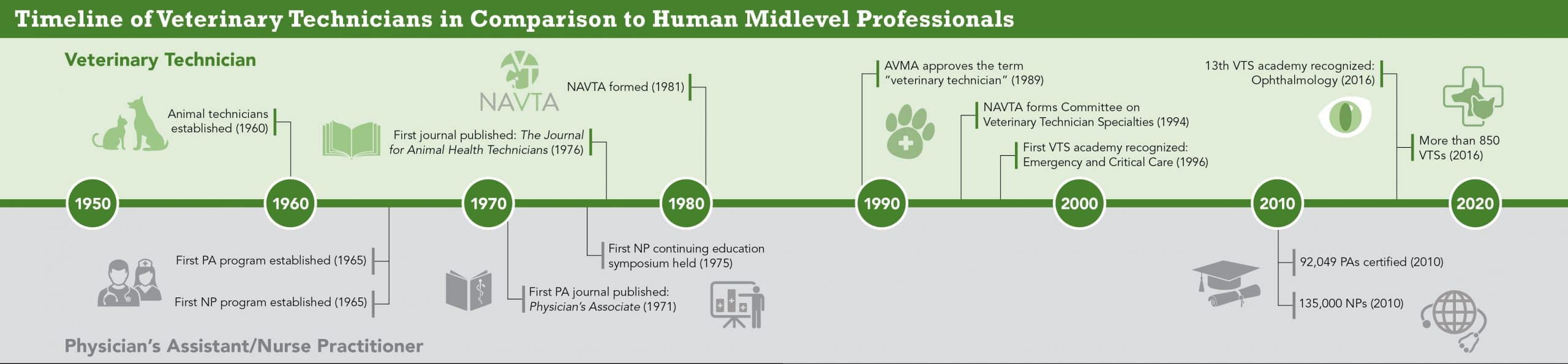 Timeline of Veterinary Technicians in Comparison to Human Midlevel Professionals